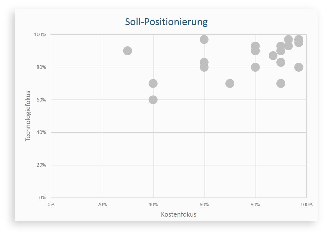 AMZ_Soll-Positionierung