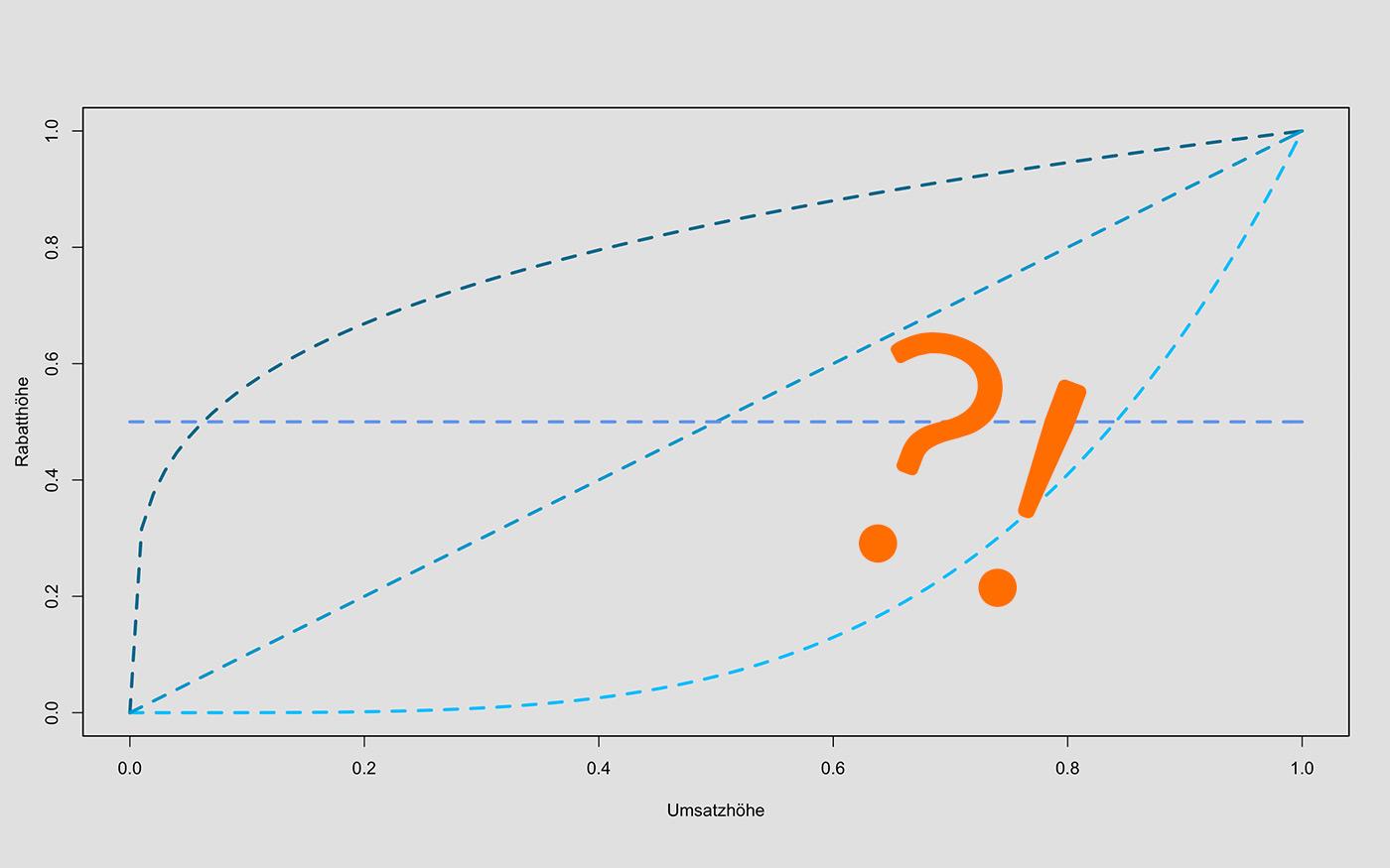 Kurvig oder linear – was ist der richtige Zusammenhang?