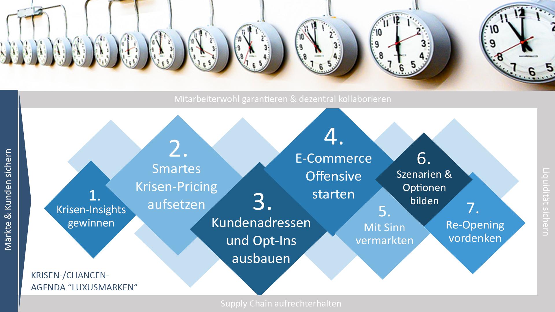 Luxusmarken: Markt- und Kundenmanagement unter Corona – Krisen-/Chancen-Agenda