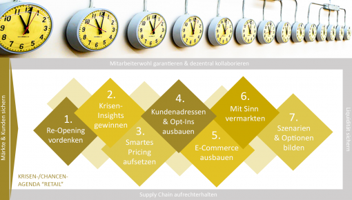 Retail: Markt- und Kundenmanagement unter Corona – Krisen-/Chancen-Agenda